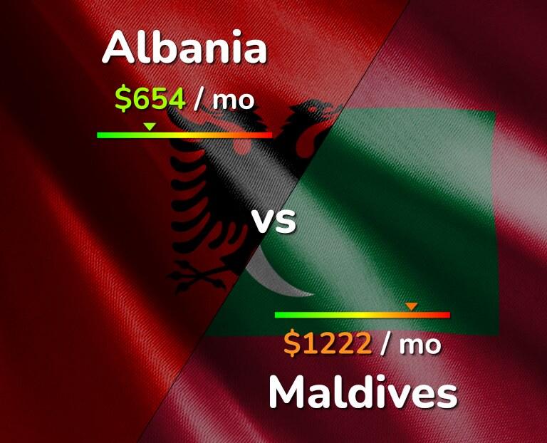 Cost of living in Albania vs Maldives infographic