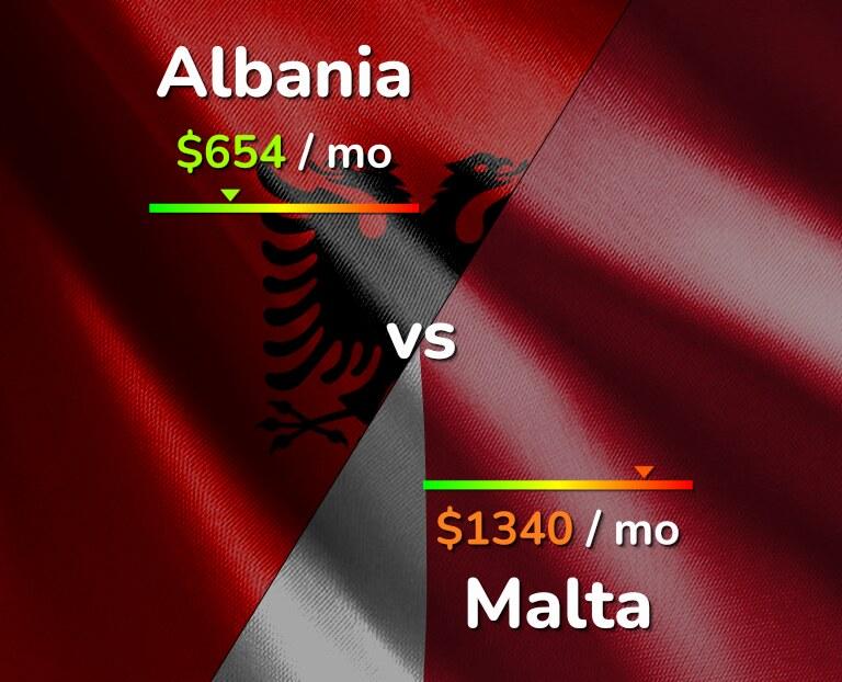 Cost of living in Albania vs Malta infographic