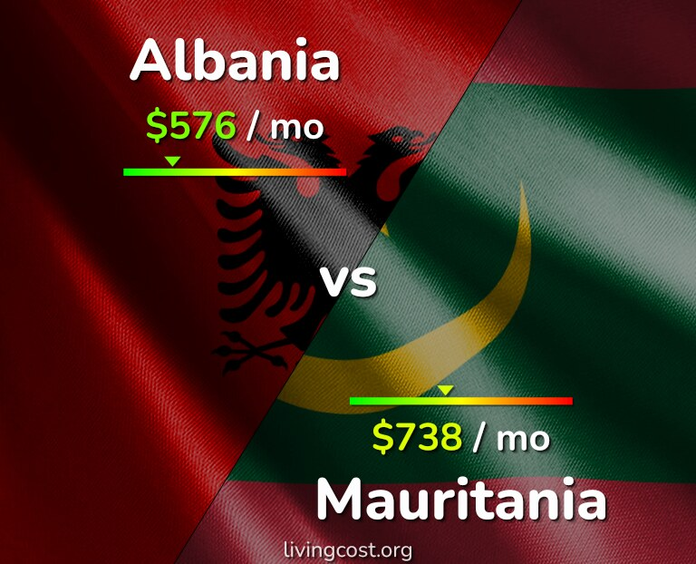 Cost of living in Albania vs Mauritania infographic