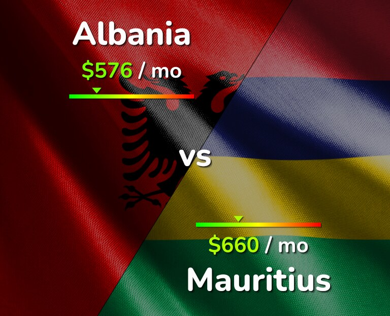 Cost of living in Albania vs Mauritius infographic
