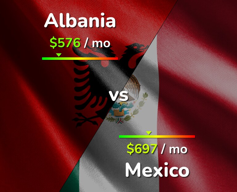 Cost of living in Albania vs Mexico infographic