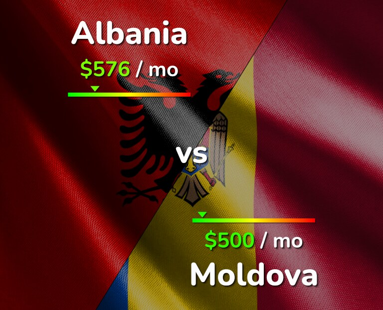 Cost of living in Albania vs Moldova infographic