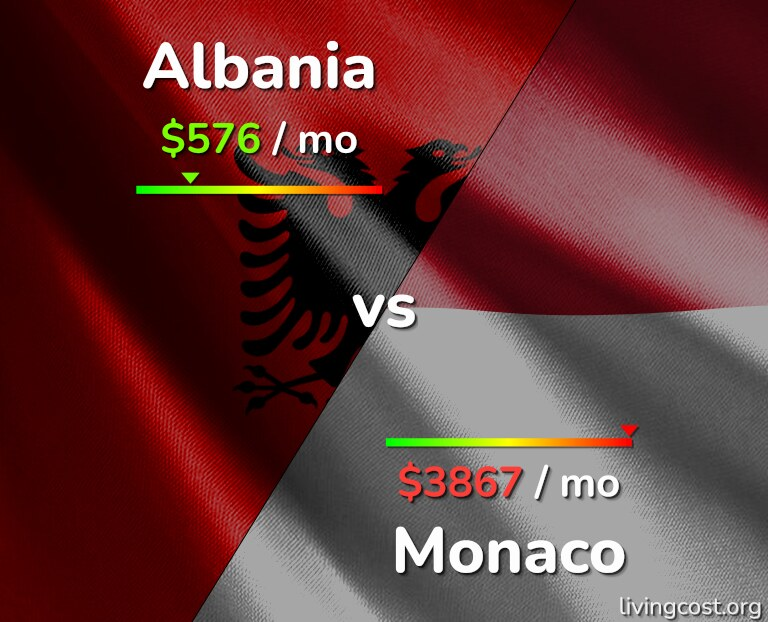 Cost of living in Albania vs Monaco infographic
