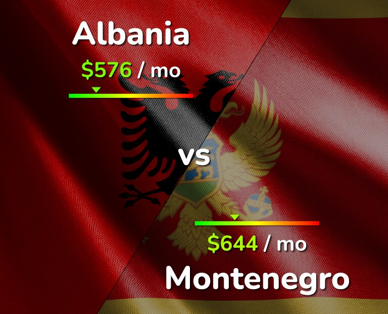 Cost of living in Albania vs Montenegro infographic