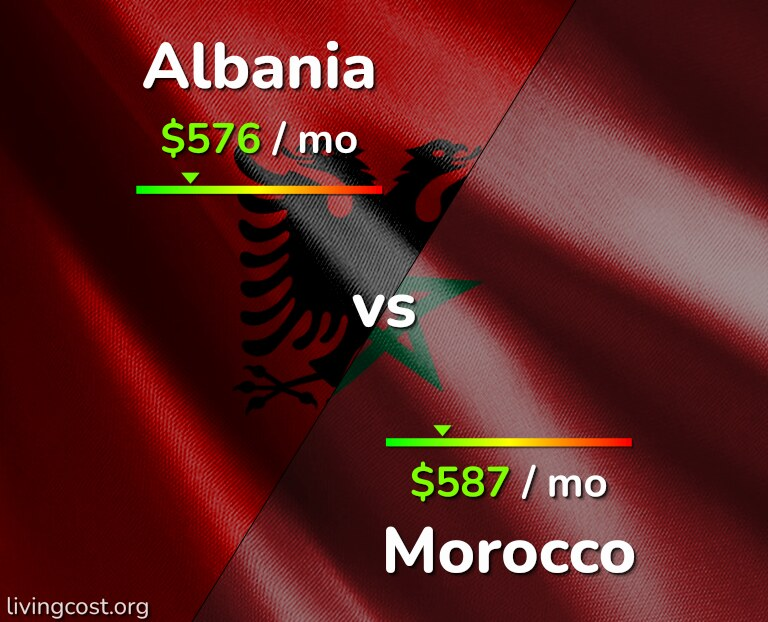 Cost of living in Albania vs Morocco infographic