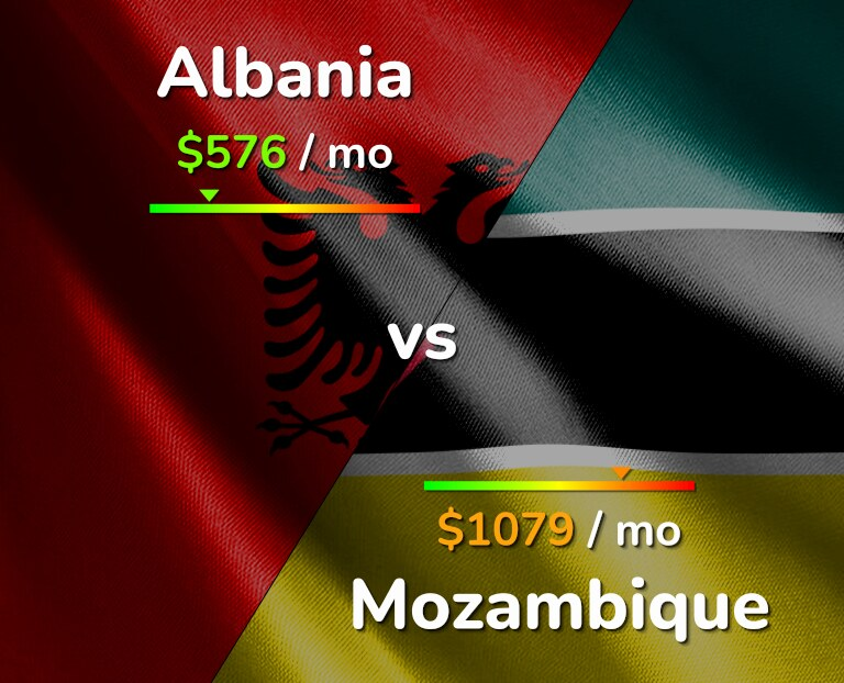 Cost of living in Albania vs Mozambique infographic