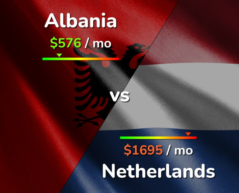 Cost of living in Albania vs Netherlands infographic