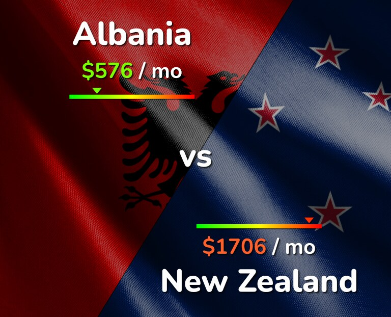 Cost of living in Albania vs New Zealand infographic