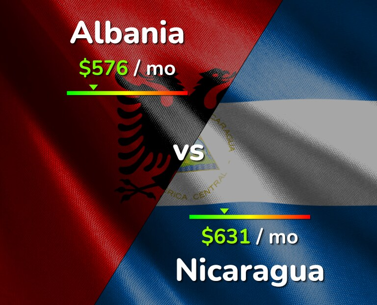 Cost of living in Albania vs Nicaragua infographic