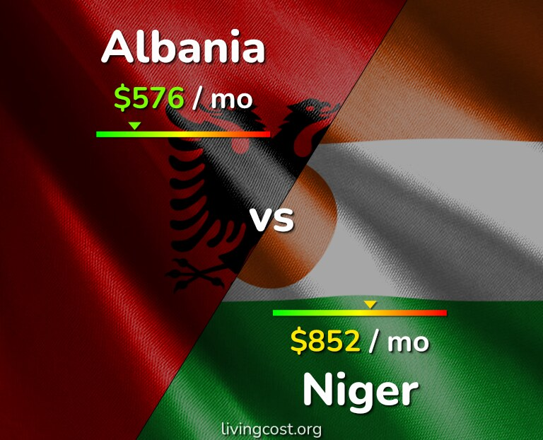 Cost of living in Albania vs Niger infographic