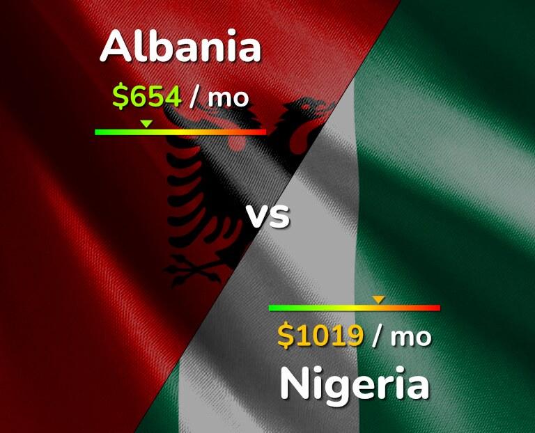 Cost of living in Albania vs Nigeria infographic