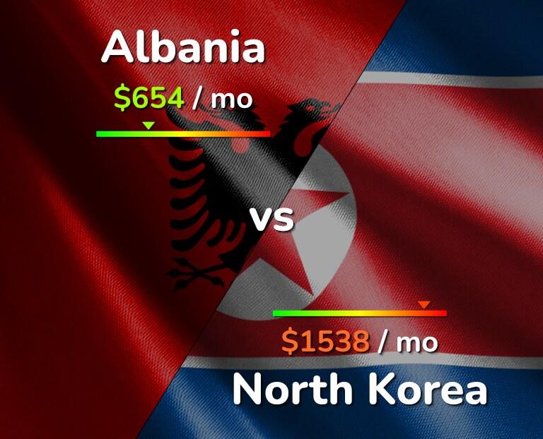 Cost of living in Albania vs North Korea infographic