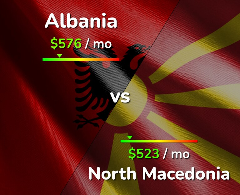 Cost of living in Albania vs North Macedonia infographic