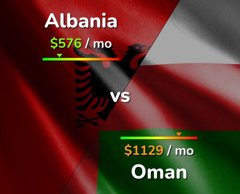 Cost of living in Albania vs Oman infographic