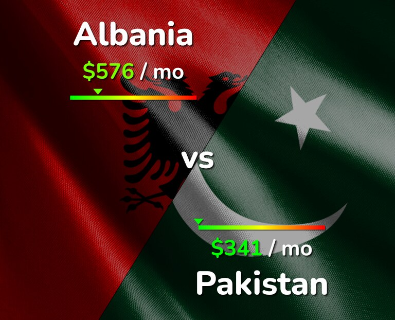 Cost of living in Albania vs Pakistan infographic