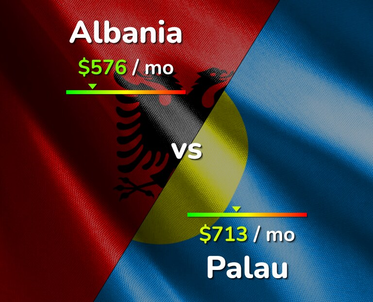 Cost of living in Albania vs Palau infographic