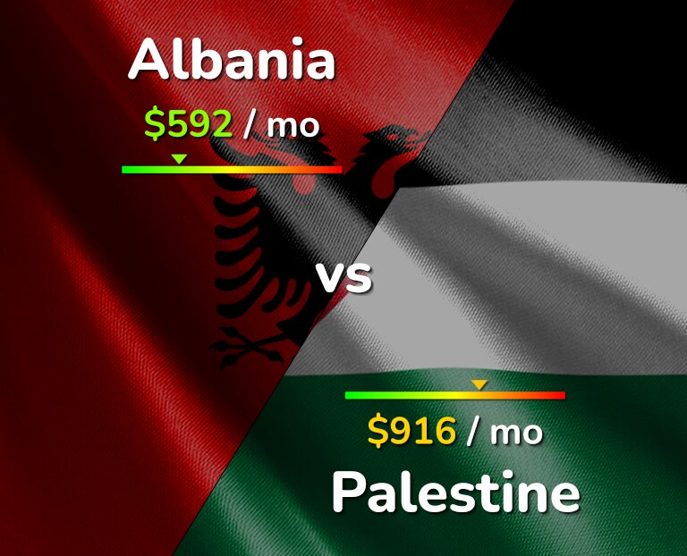 Cost of living in Albania vs Palestine infographic
