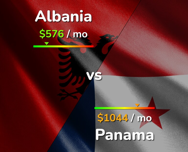 Cost of living in Albania vs Panama infographic