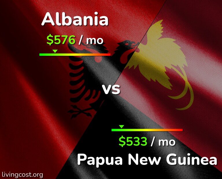 Cost of living in Albania vs Papua New Guinea infographic