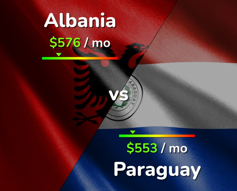 Cost of living in Albania vs Paraguay infographic