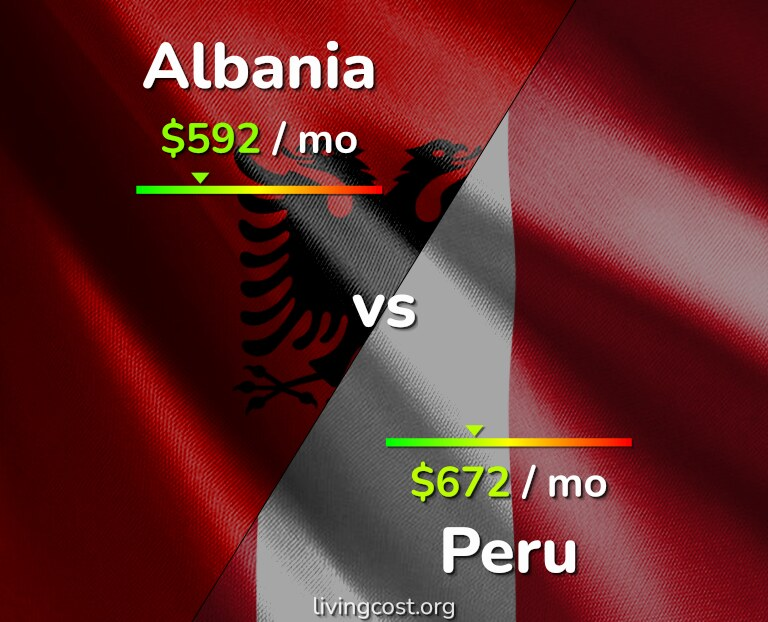 Cost of living in Albania vs Peru infographic