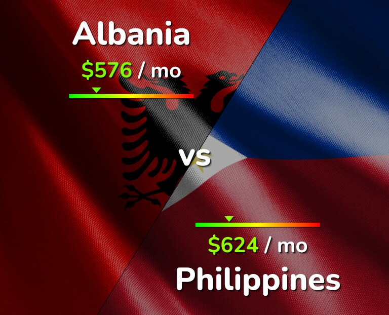 Cost of living in Albania vs Philippines infographic