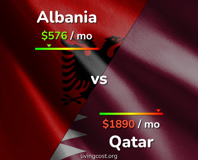 Cost of living in Albania vs Qatar infographic