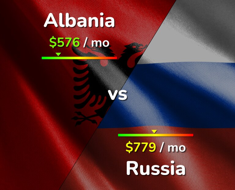 Cost of living in Albania vs Russia infographic