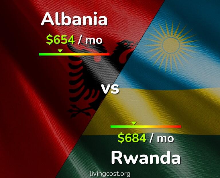 Cost of living in Albania vs Rwanda infographic