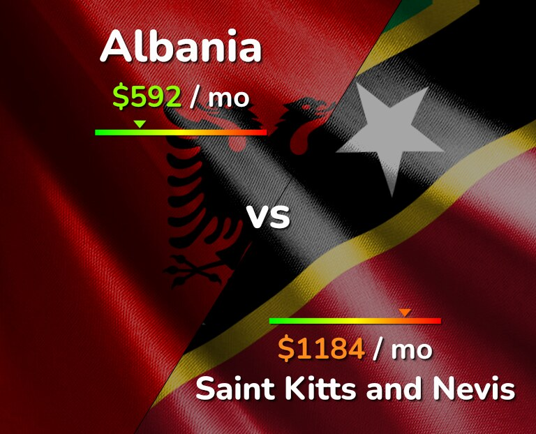 Cost of living in Albania vs Saint Kitts and Nevis infographic