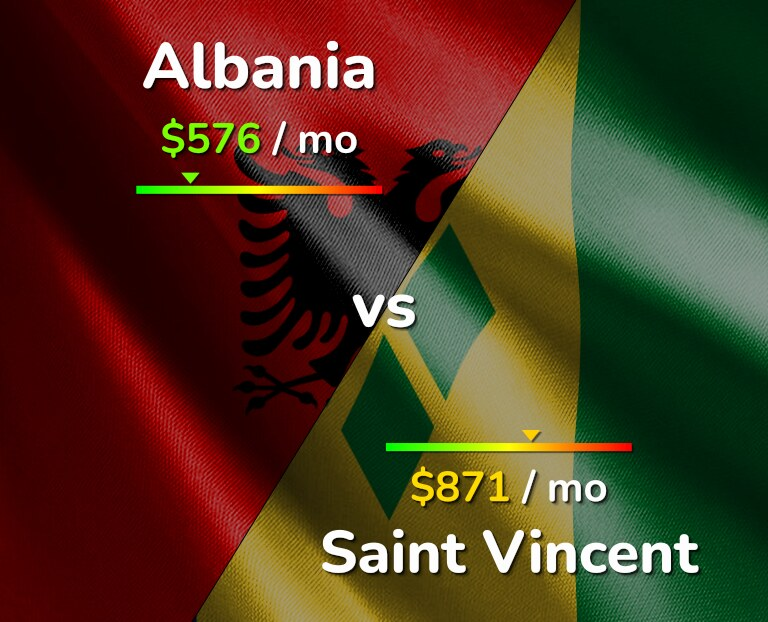 Cost of living in Albania vs Saint Vincent infographic