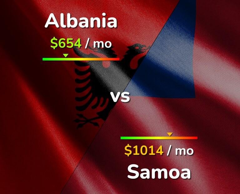 Cost of living in Albania vs Samoa infographic