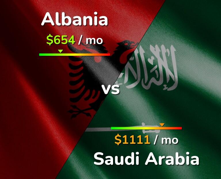 Cost of living in Albania vs Saudi Arabia infographic