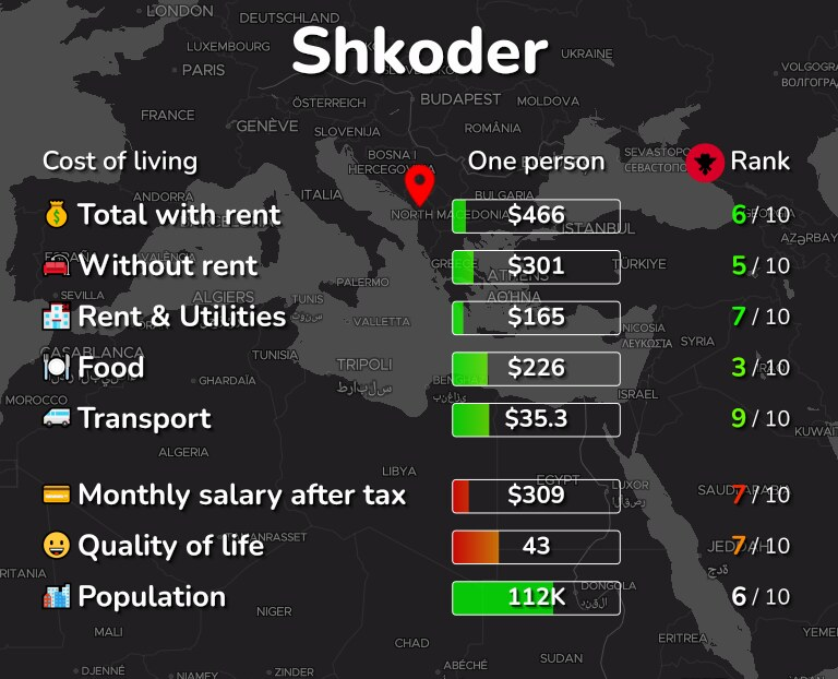 Cost of living in Shkoder infographic