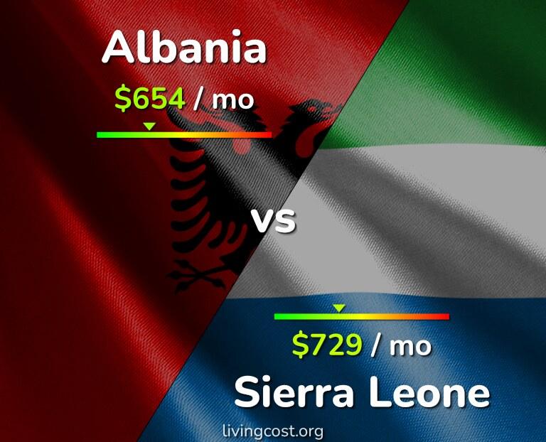 Cost of living in Albania vs Sierra Leone infographic
