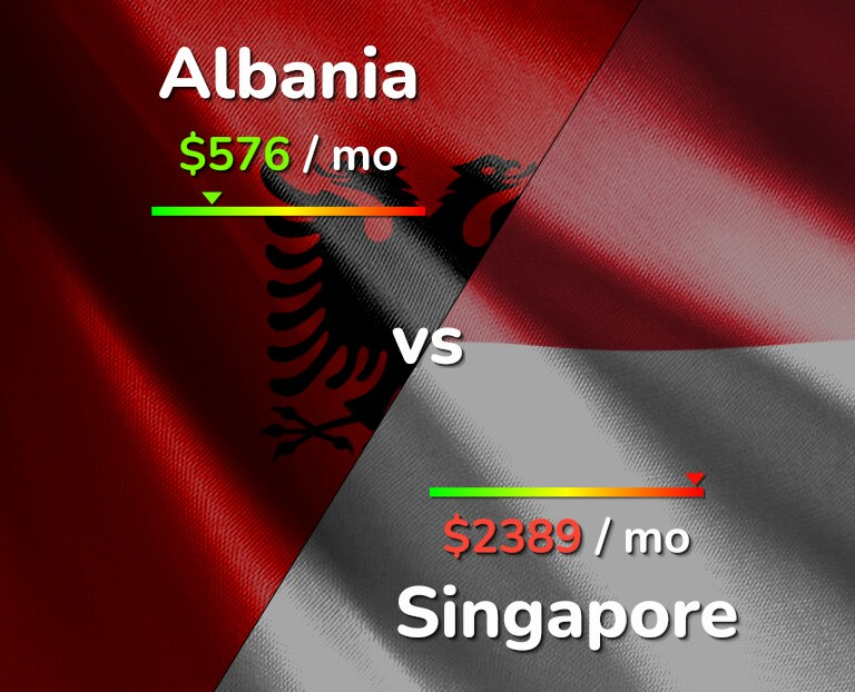 Cost of living in Albania vs Singapore infographic