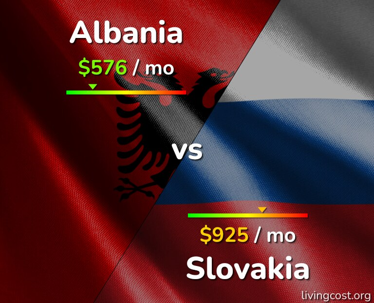 Cost of living in Albania vs Slovakia infographic