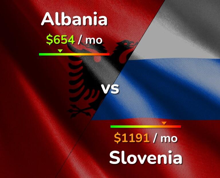 Cost of living in Albania vs Slovenia infographic