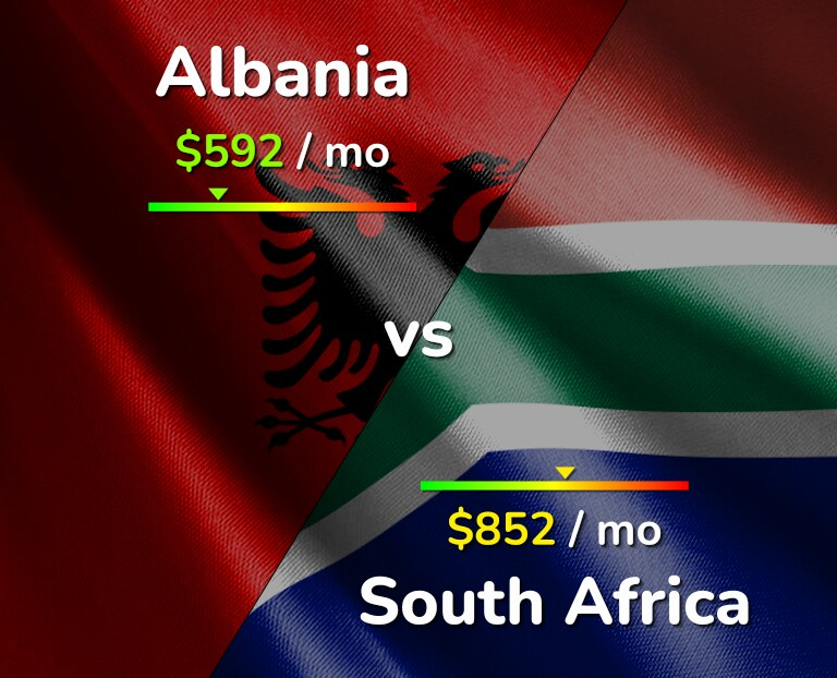 Cost of living in Albania vs South Africa infographic