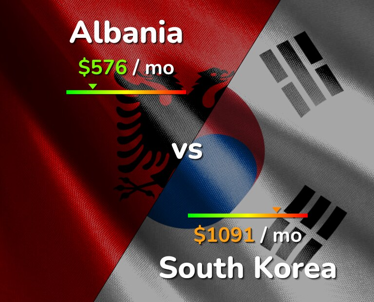 Cost of living in Albania vs South Korea infographic