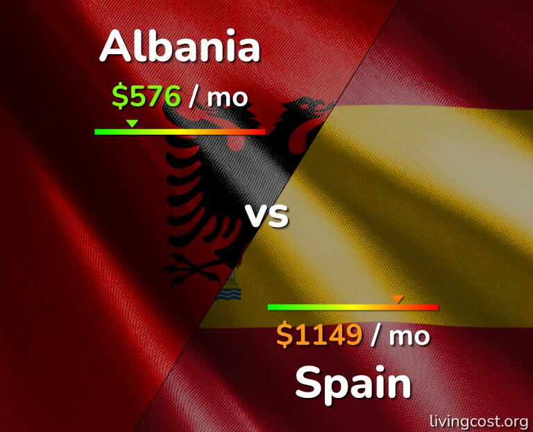 Cost of living in Albania vs Spain infographic