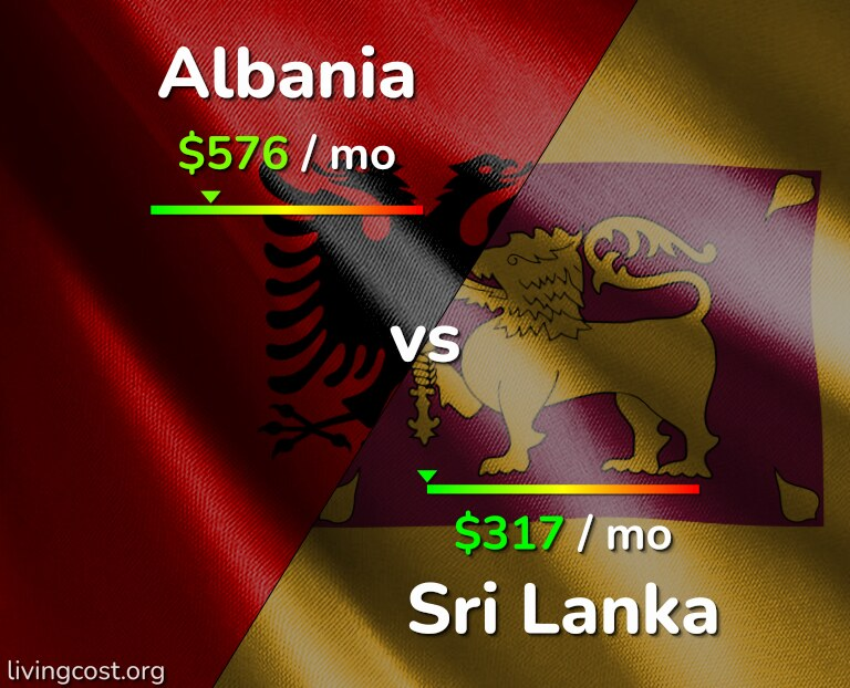 Cost of living in Albania vs Sri Lanka infographic