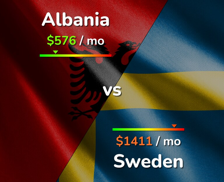 Cost of living in Albania vs Sweden infographic
