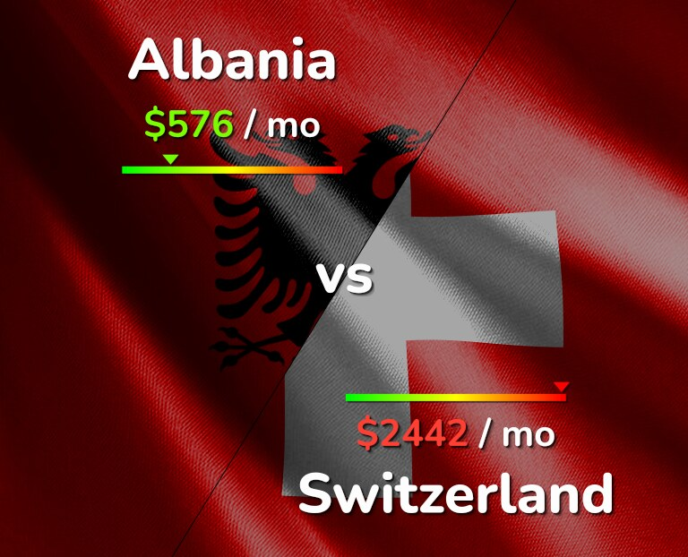 Cost of living in Albania vs Switzerland infographic