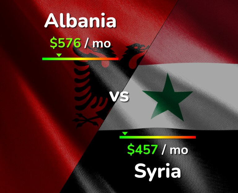 Cost of living in Albania vs Syria infographic