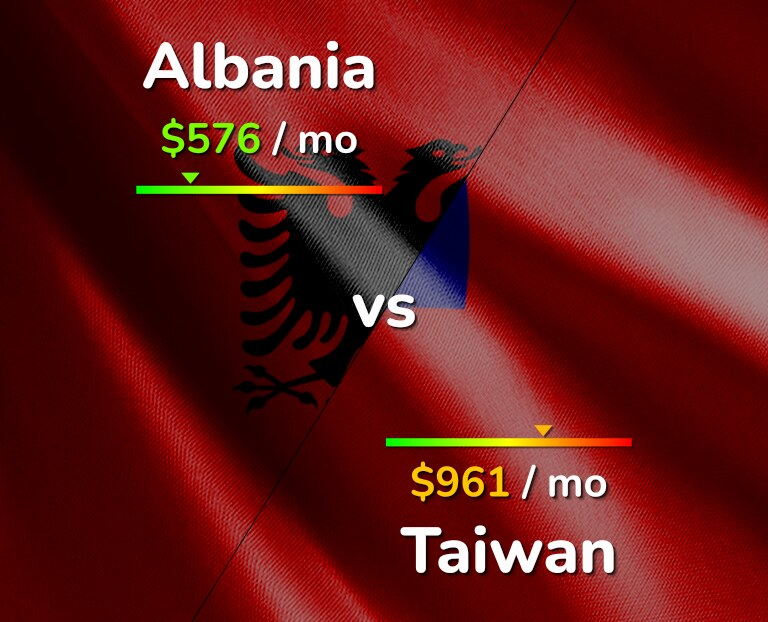 Cost of living in Albania vs Taiwan infographic