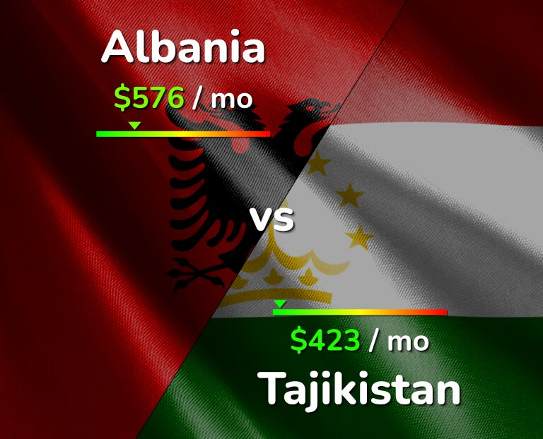 Cost of living in Albania vs Tajikistan infographic