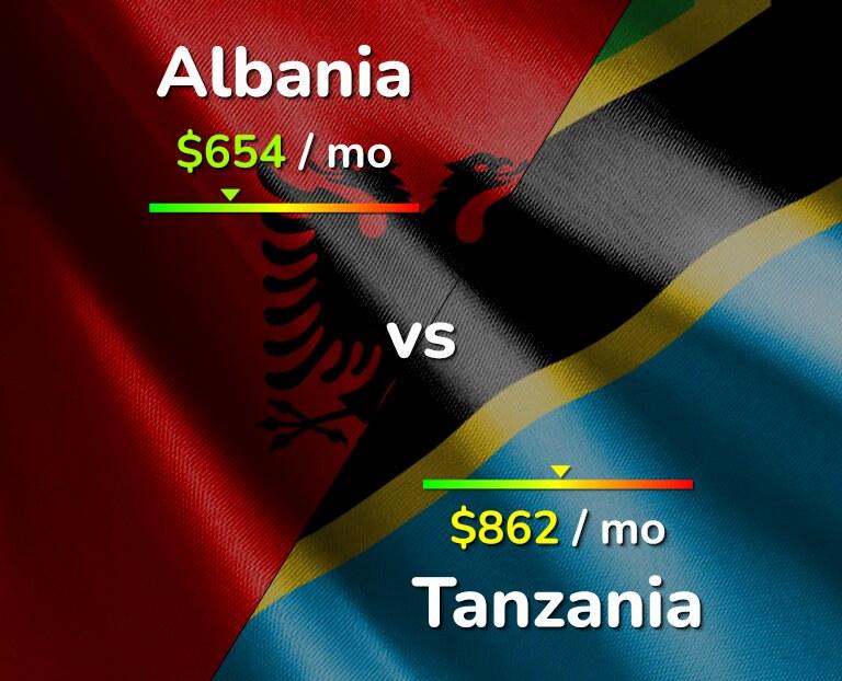 Cost of living in Albania vs Tanzania infographic
