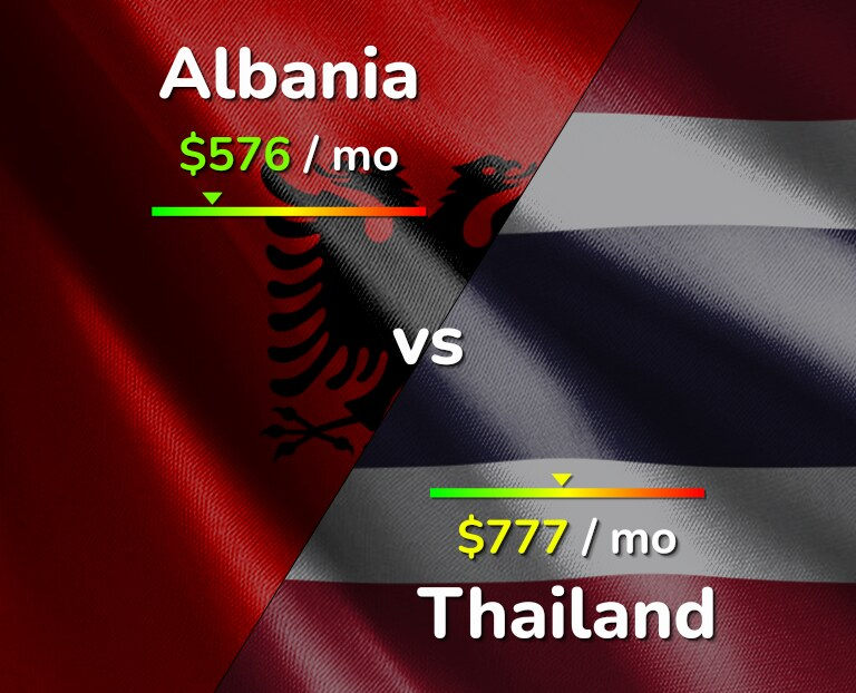 Cost of living in Albania vs Thailand infographic