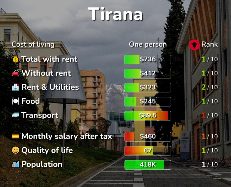 Cost of living in Tirana infographic